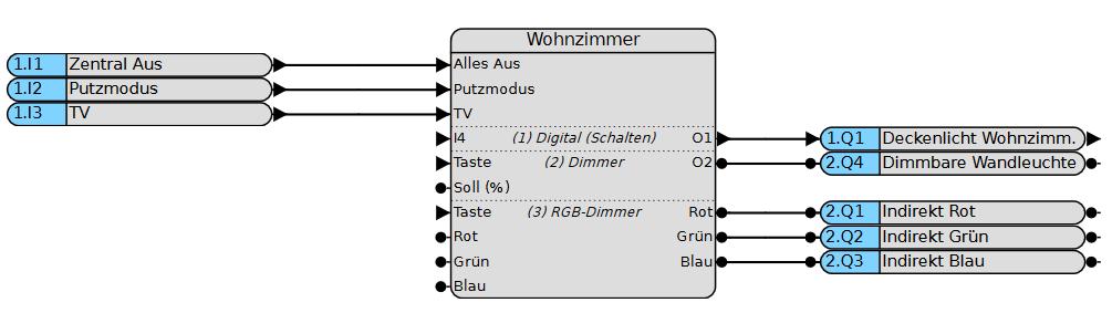grafische Programmierung